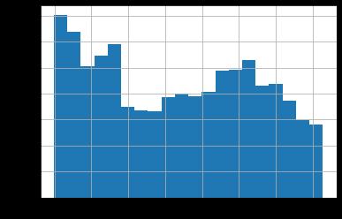 مصورسازی داده ها