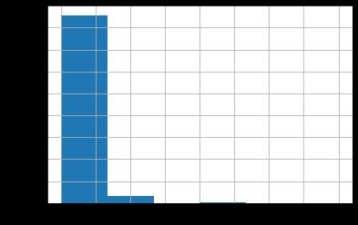 تعداد خرید مشتریان در مدل RFM
